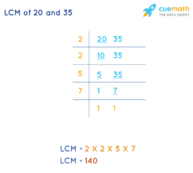 LCM of 20 and 35 by Division Method