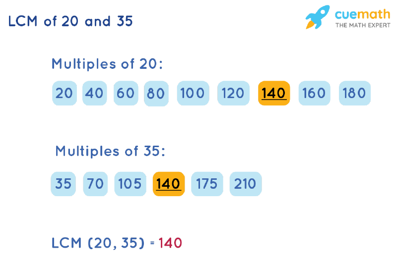 LCM of 20 and 35 by Listing Multiples Method