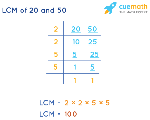 LCM of 20 and 50 by Division Method