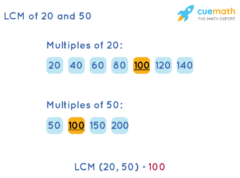 LCM of 20 and 50 by Listing Multiples Method
