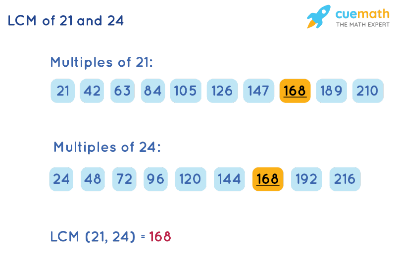 LCM of 21 and 24 by Listing Multiples Method