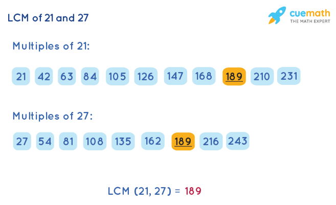 LCM of 21 and 27 by Listing Multiples Method