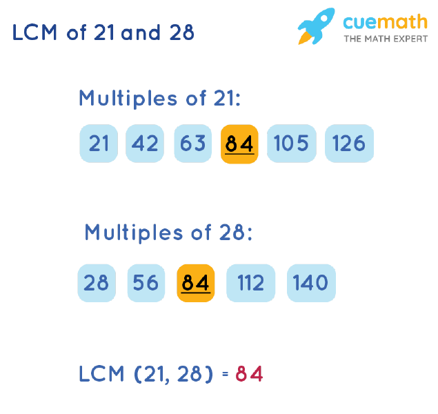 LCM of 21 and 28 by Listing Multiples Method