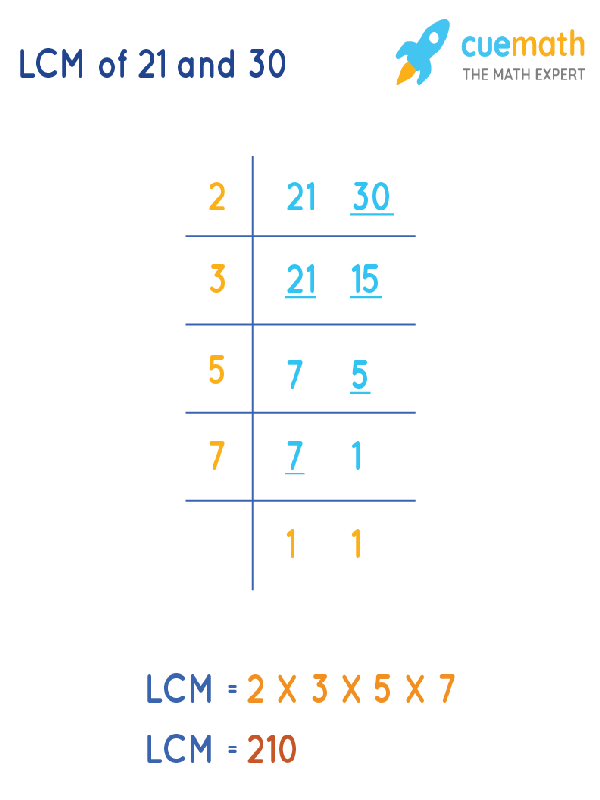 LCM of 21 and 30 by Division Method
