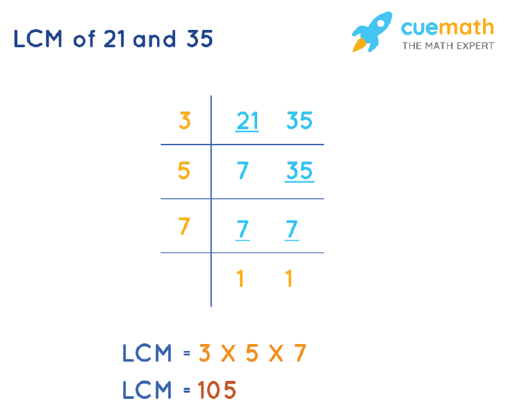 LCM of 21 and 35 by Division Method