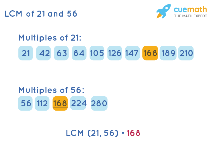 LCM of 21 and 56 by Listing Multiples Method