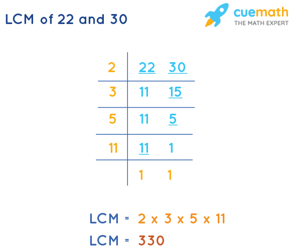 LCM of 22 and 30 by Division Method