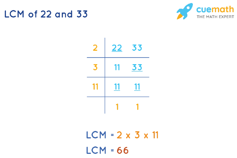 LCM of 22 and 33 by Division Method