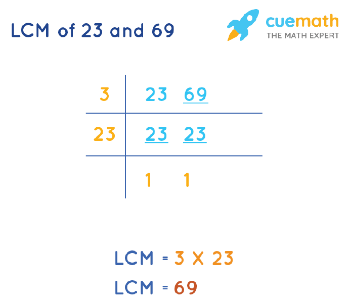 LCM of 23 and 69 by Division Method