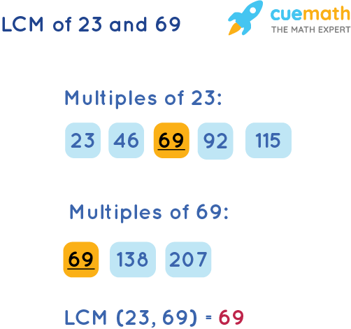 LCM of 23 and 69 by Listing Multiples Method