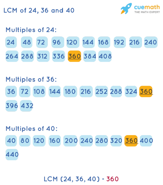LCM of 24, 36, and 40 by Listing Multiples Method