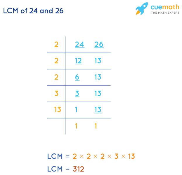 LCM of 24 and 26 by Division Method