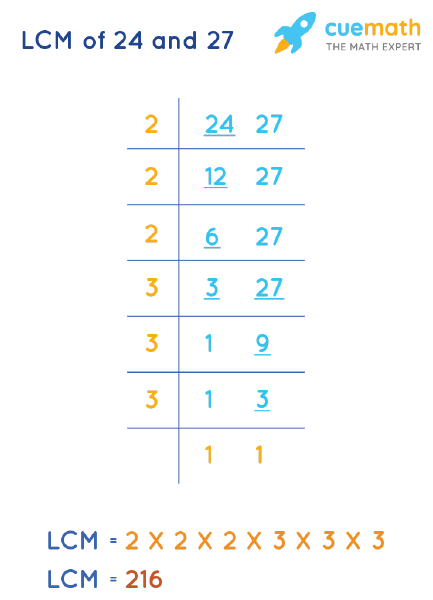 LCM of 24 and 27 by Division Method