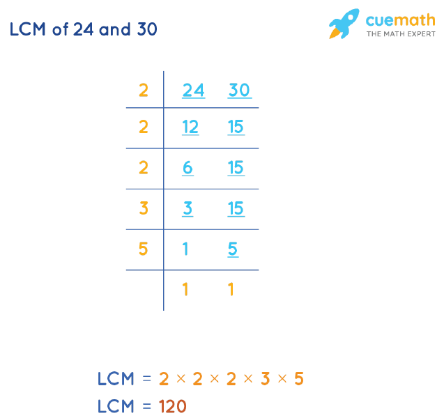LCM of 24 and 30 by Division Method