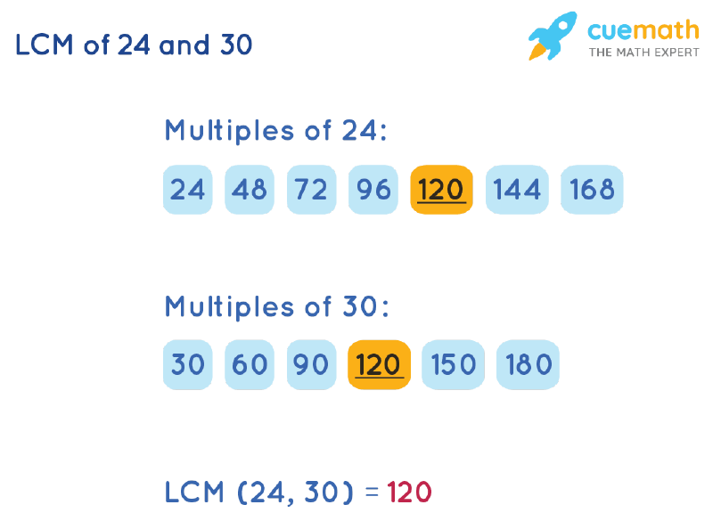 LCM of 24 and 30 by Listing Multiples Method