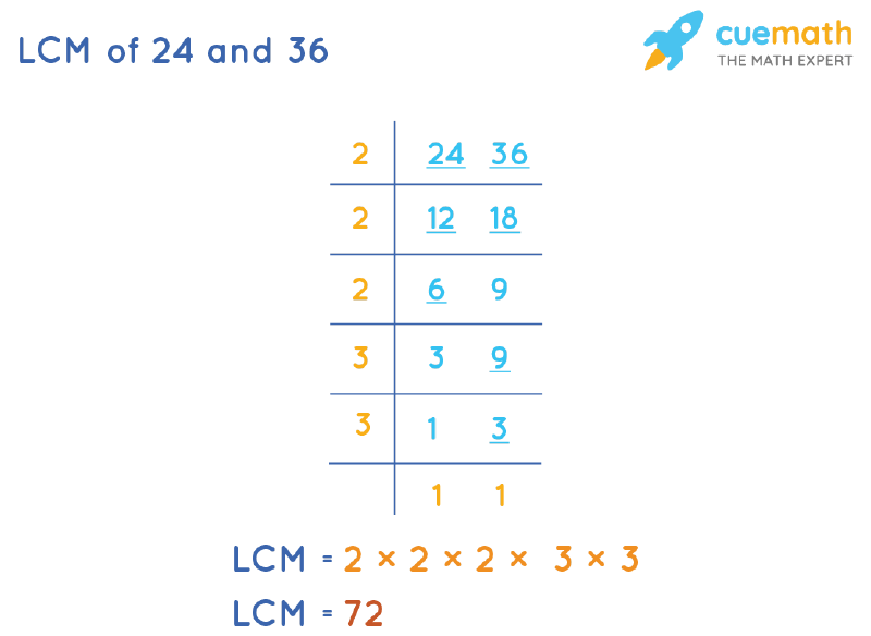 LCM of 24 and 36 by Division Method
