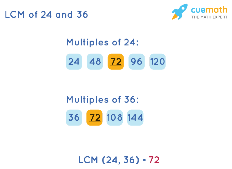 LCM of 24 and 36 by Listing Multiples Method