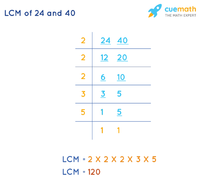 LCM of 24 and 40 by Division Method