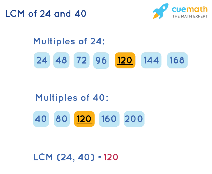 LCM of 24 and 40 by Listing Multiples Method