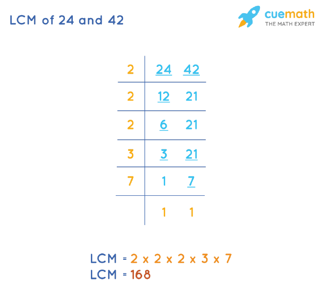 LCM of 24 and 42 by Division Method