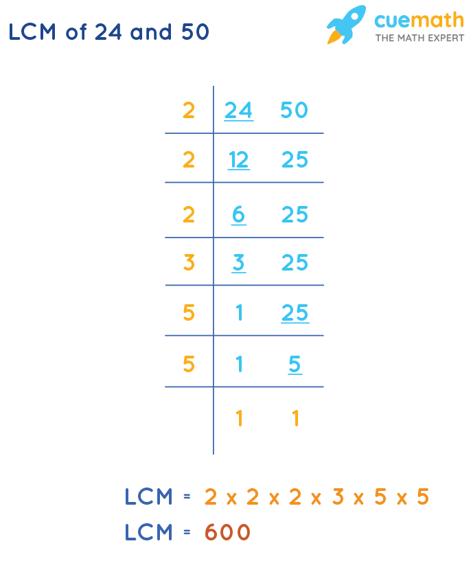 LCM of 24 and 50 by Division Method