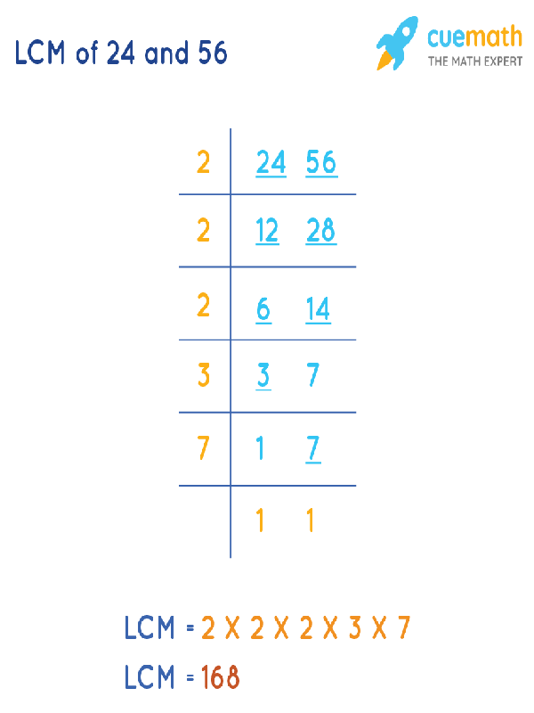 LCM of 24 and 56 by Division Method