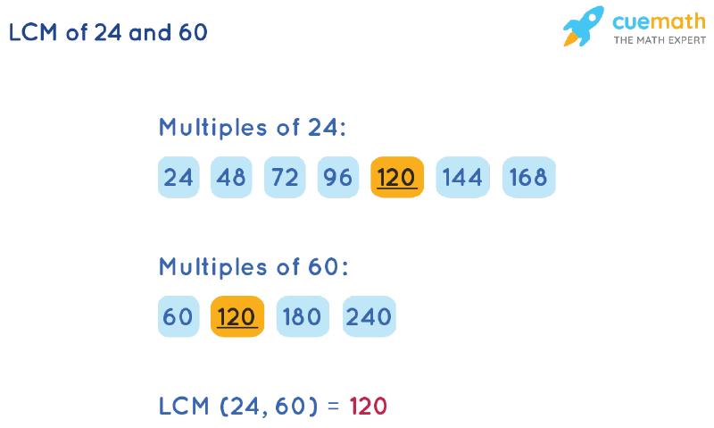 LCM of 24 and 60 by Listing Multiples Method