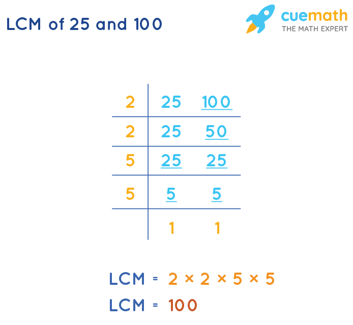 LCM of 25 and 100 by Division Method