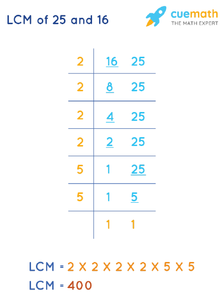 LCM of 25 and 16 by Division Method