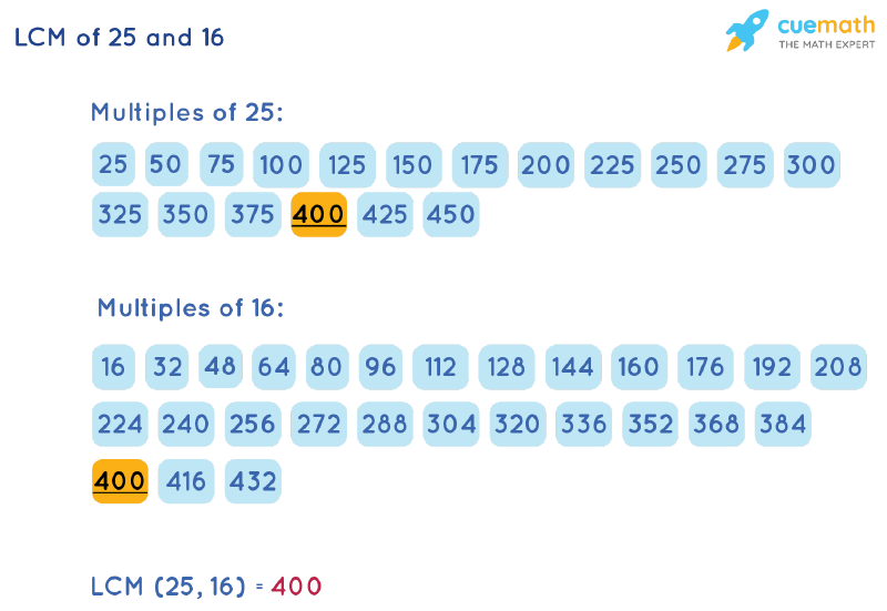 LCM of 25 and 16 by Listing Multiples Method