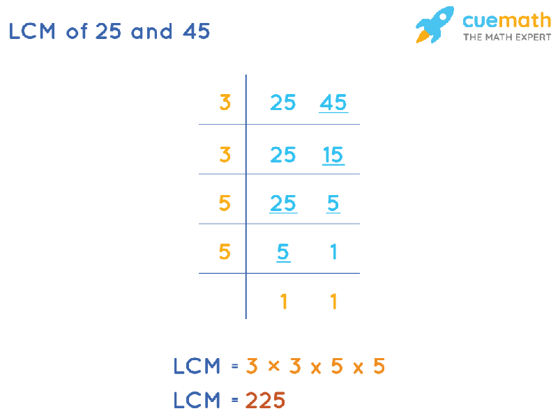 LCM of 25 and 45 by Division Method