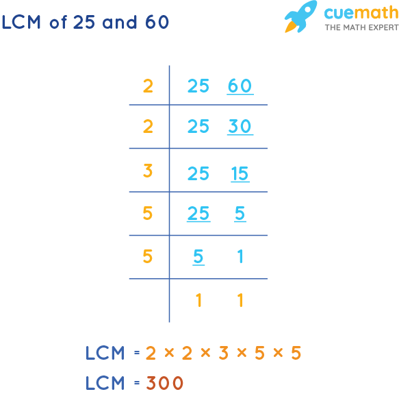 LCM of 25 and 60 by Division Method