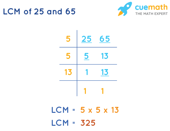 LCM of 25 and 65 by Division Method