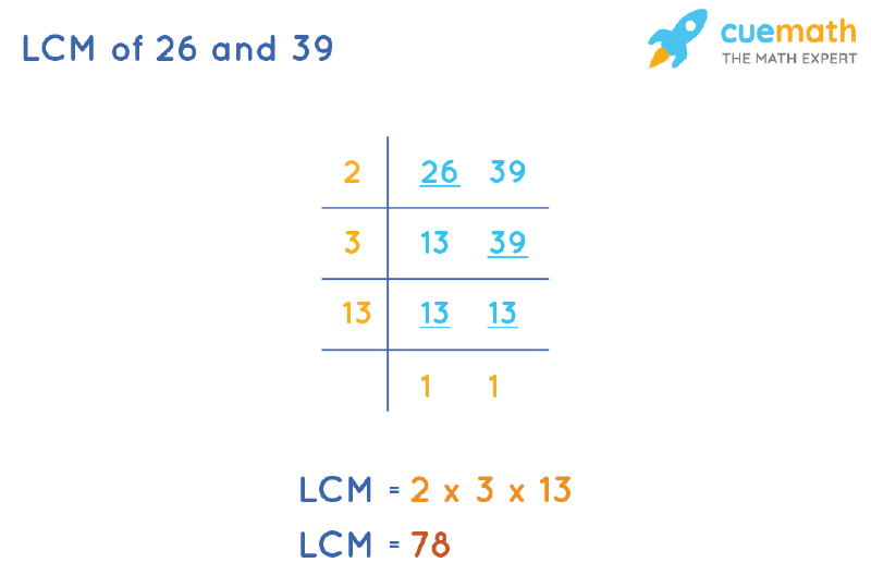 LCM of 26 and 39 by Division Method