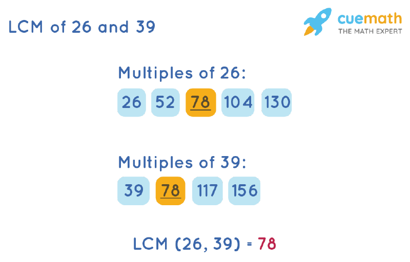 LCM of 26 and 39 by Listing Multiples Method