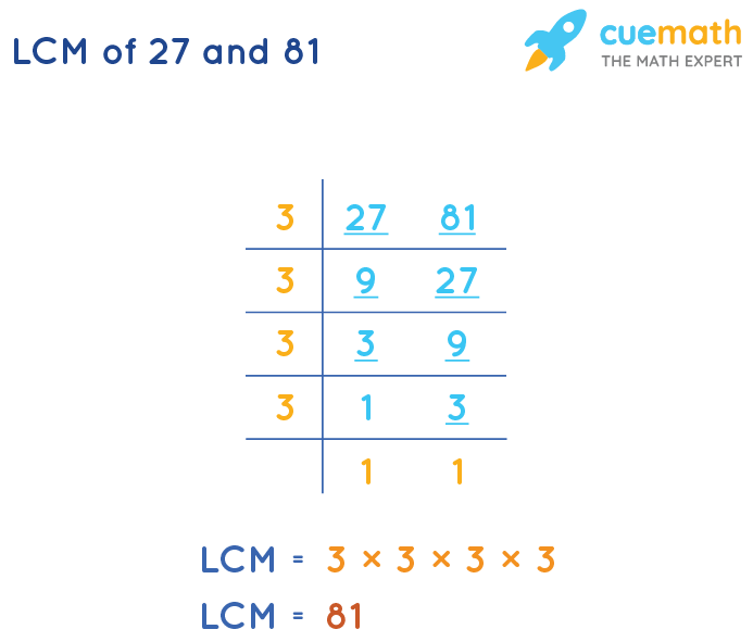 LCM of 27 and 81 by Division Method