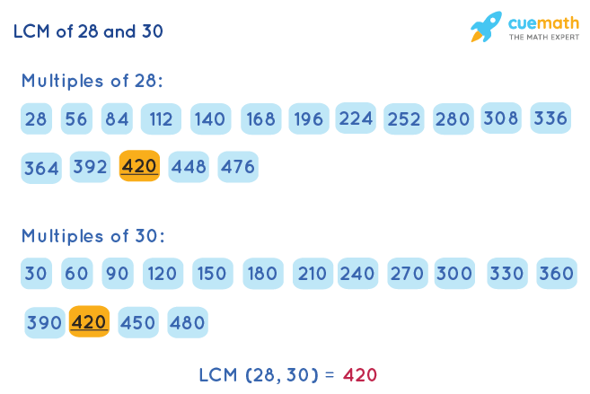 LCM of 28 and 30 by Listing Multiples Method