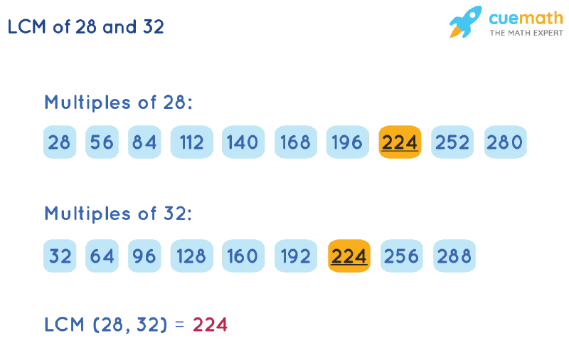 LCM of 28 and 32 by Listing Multiples Method