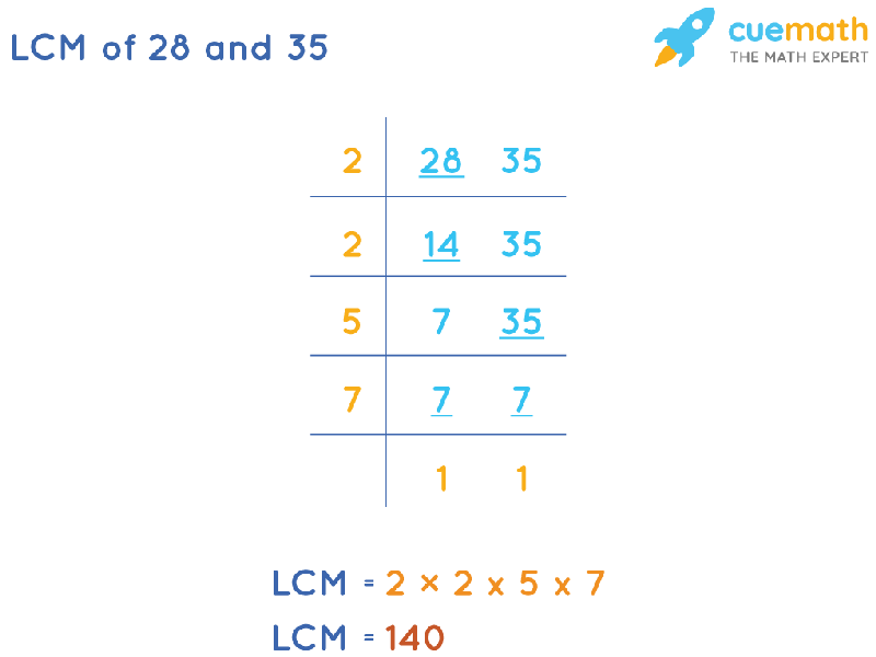 LCM of 28 and 35 by Division Method