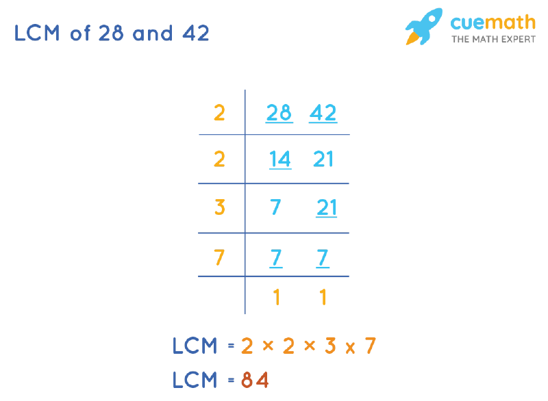 LCM of 28 and 42 by Division Method
