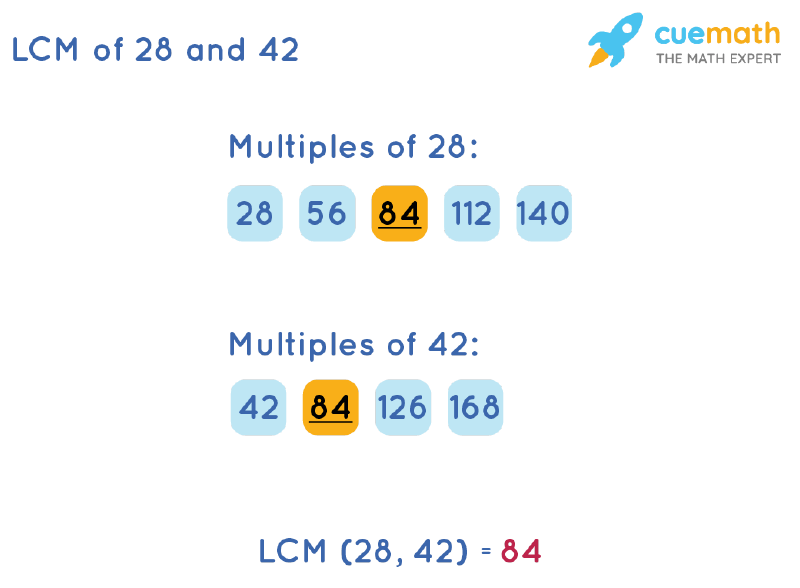 LCM of 28 and 42 by Listing Multiples Method