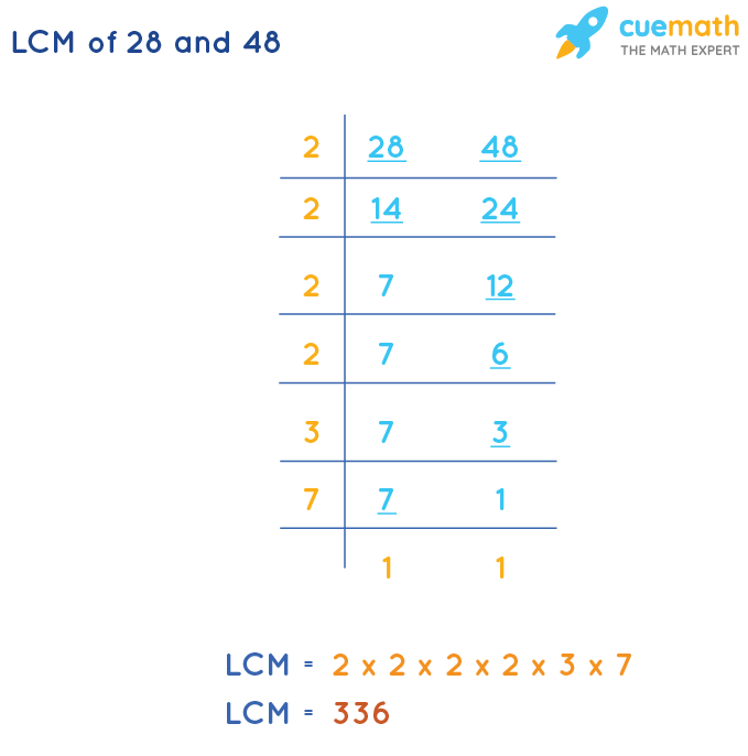 LCM of 28 and 48 by Division Method