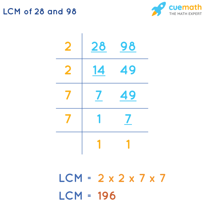LCM of 28 and 98 by Division Method