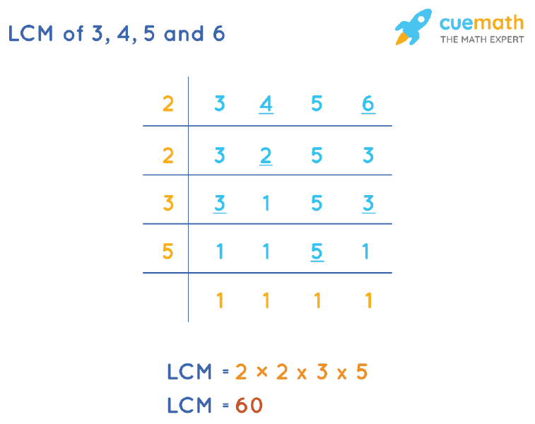 LCM of 3, 4, 5, and 6 by Division Method
