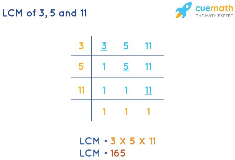 LCM of 3, 5, and 11 by Division Method