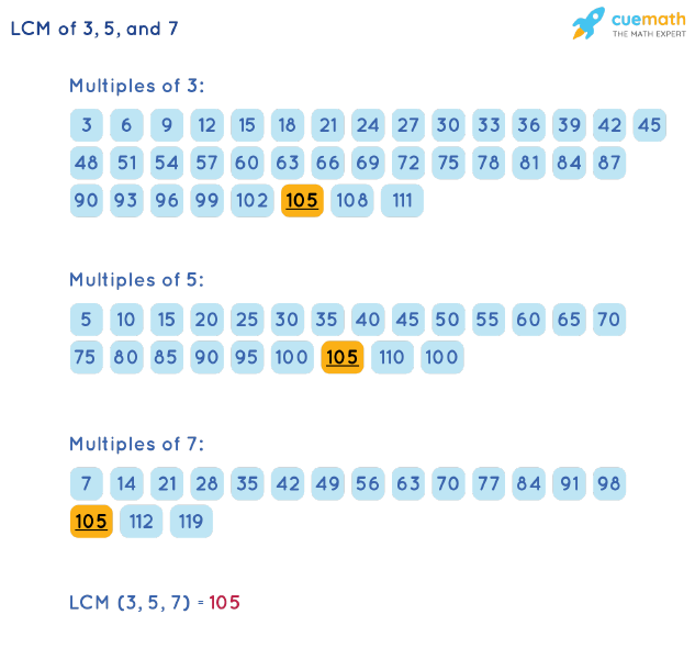 LCM of 3, 5, and 7 by Listing Multiples Method