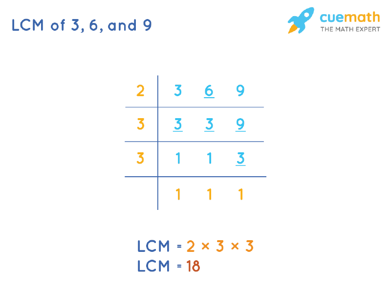 LCM of 3, 6, and 9 by Division Method