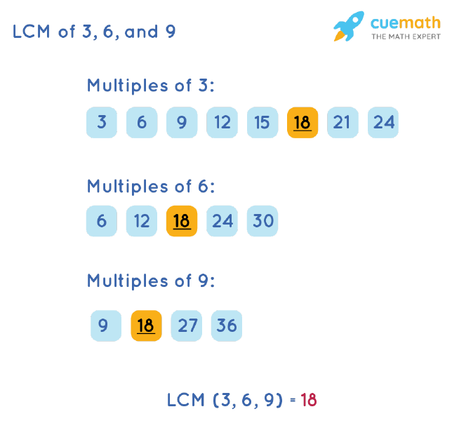 LCM of 3, 6, and 9 by Listing Multiples Method