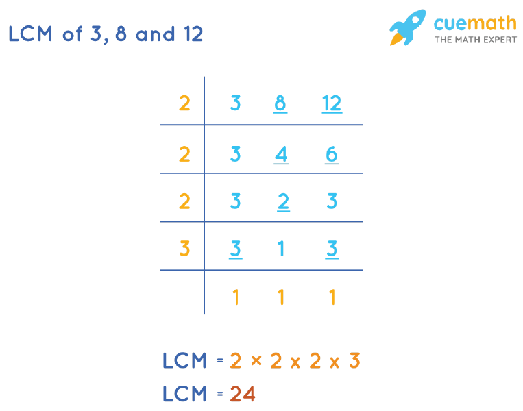 LCM of 3, 8, and 12 by Division Method