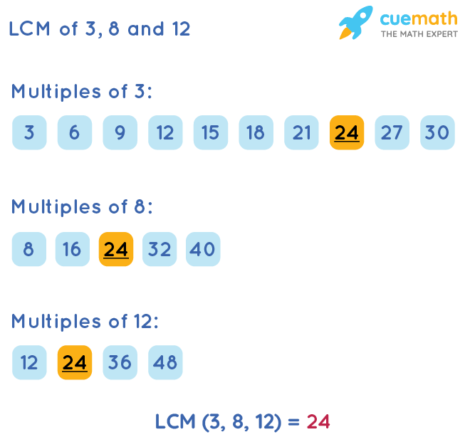 LCM of 3, 8, and 12 by Listing Multiples Method